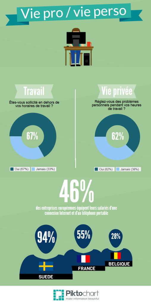 infographie vie-pro-vie-perso