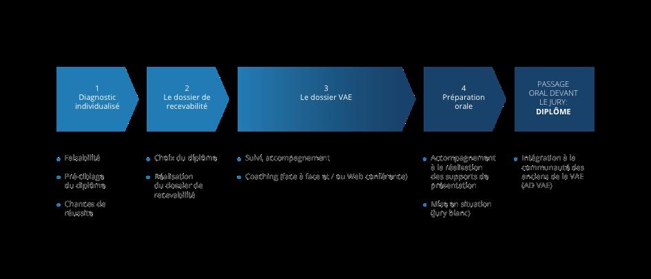 Schéma Process CVAEE